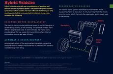 how does a cars engine work 2003 ford ranger user handbook le moteur 224 explosion comment 231 a marche r 233 ponse en images anim 233 es