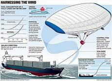 dispensa logistics pinho e voc 234 pipa gigante 233 capaz de rebocar navios