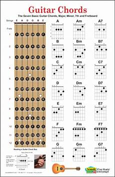 Guitar Chart For Beginners Guitarlessons