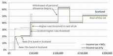 band a national insurance scottish income tax diverges further from rest of uk to