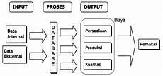 resume mengenai sistem informasi manufaktur kebolangsing
