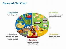 prepare a balanced diet chart with the help of your group and exhibit it in your class room