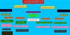 learning assessment