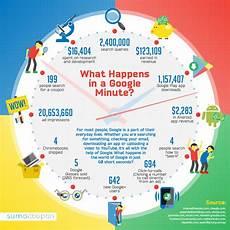 400 secondes en minutes que se passe t il en une minute sur infographie