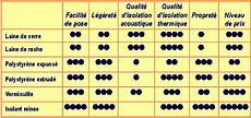 Comparatif Isolation Thermique Des Combles Isolation Id 233 Es