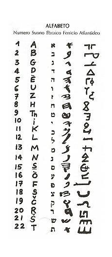 significato lettere l alfabeto e il suo codice interno progetto raphael