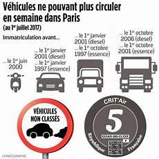 vignette auto paris 2017 v 233 hicules polluants le syst 232 me crit air entre en vigueur