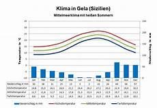 Klima Sizilien November - klima sizilien wetter beste reisezeit klimatabelle