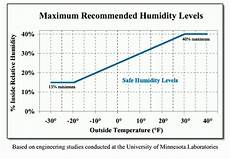 Recommended Humidity Level In Bedroom Www Stkittsvilla