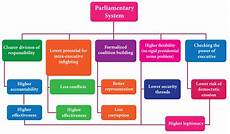 parliamentary form of government definition merits demerits features