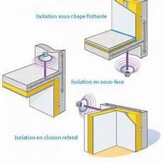 Isolation Phonique Plafond Utilisation Pratique