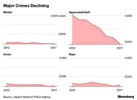Criminality In Japan