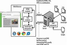 1 Php What Why And Where Php Mysql The Missing