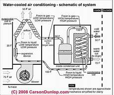home ac unit wiring diagram outside ac unit diagram schematic of water cooled air conditioning system c carson dunlop