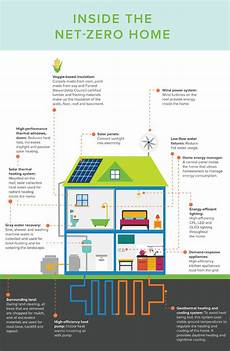 net zero energy house plans infographic what the net zero homes of the future will