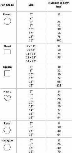 wilton pan chart sizes and servings cake serving chart cake sizes and servings cake slice