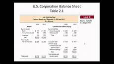 balance sheet and income statement youtube