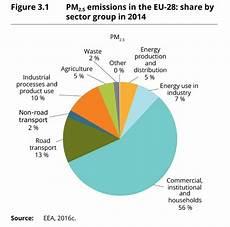 benziner verursachen mehr feinstaub als diesel diesel l 252 ckenmedien im glashaus 3 ruhrkultour