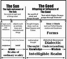 the form of good plato as a reactionary living mind art other