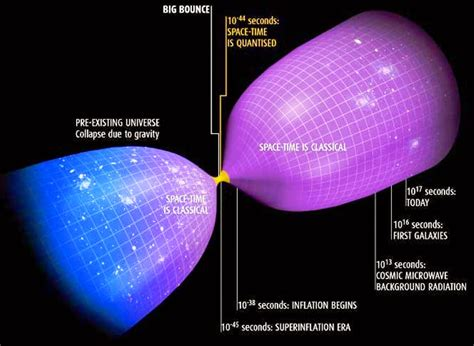 Block Universe Theory