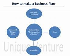 How To Make A Business How To Make A Business Plan Unique Ventures