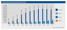 Abgaswerte Pkw Tabelle - autogas auch 2015 alternativkraftstoff nr 1 in