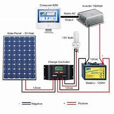 solar panel installation exles from excluss
