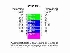 zu hoher stromverbrauch wie prüfen erh 246 hter stromverbrauch priusforum