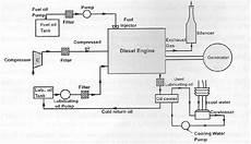 Power Plant Engineering Unit 2