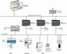Building Ddc System Hvac Wiring by Three Phase Hvac Bms Systems Rs 125000 Lot