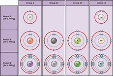 electrons biology for majors i