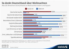 infografik was deutschland an weihnachten hasst und was
