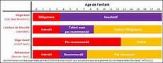 siege auto obligatoire jusqu a quel age jusqu a quel age siege auto obligatoire consommable
