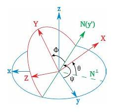 geometry known conversion between euler angle sequences
