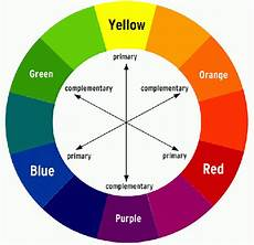 what are complementary colors what are some exles quora