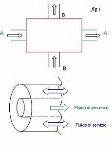 dispense fisica tecnica file per le dispense di fisica tecnica