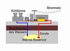 wie funktioniert geothermie wie funktioniert