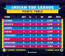 ipl points table ipl 2019 match 25 rr vs csk review ms dhoni ambati