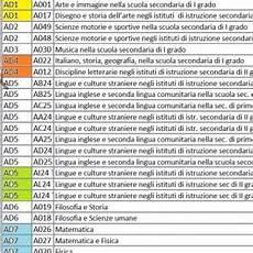 classe di concorso lettere miur tabella numero posti per classe di concorso lettere