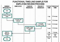 Adding Functional Timelines To Process Flowcharts