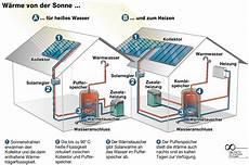 waermepumpe und solarthermie heizung glomp heizung sanit 228 rfachhandel