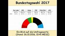 wahl frankreich prognose bundestagswahl 2017 umfragen stand 26 10 2016 cdu csu