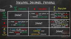 numerical conversions fractions decimals percents