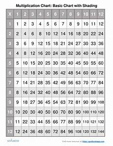 5 nbt 5 fluently multiply multi digit numbers math number operations in base ten 5th