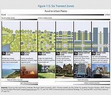 where are you located on the transect land policy
