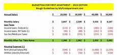 Apartment Living Expenses by 2015 Graduate S Guide To Budgeting For Your