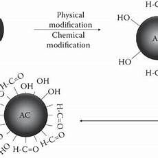 pdf impact of surface modification of activated carbon btex removal from aqueous solutions
