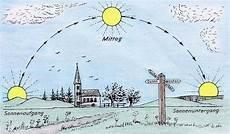 Sonnenstand Einleitung Quot Im Osten Geht Die Sonne Auf Im