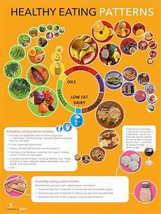 2015 dietary guidelines poster healthy eating pattern poster nutrition posters 9 00