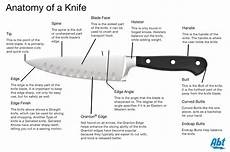 Kitchen Knife Chart Knives Amp Cutlery Buying Guide Types Of Kitchen Knives Abt